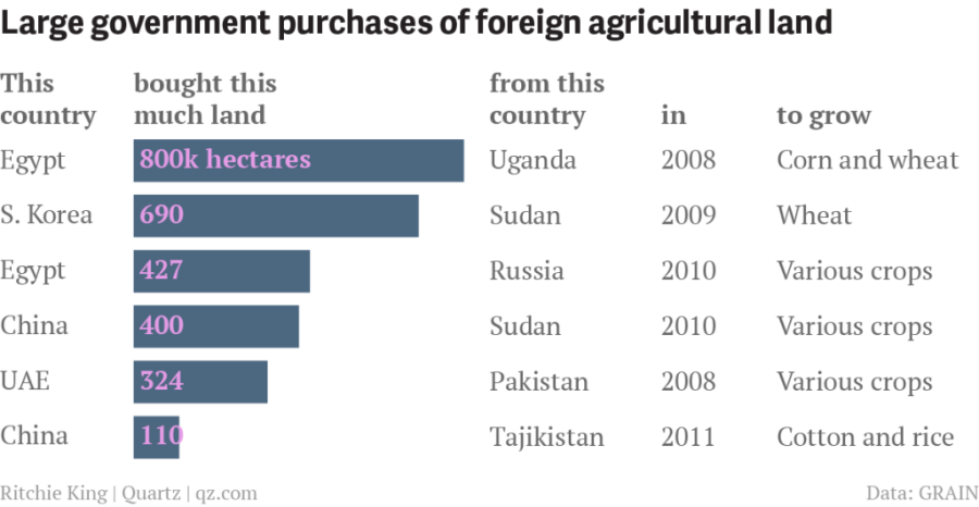 foreign-land-grabs