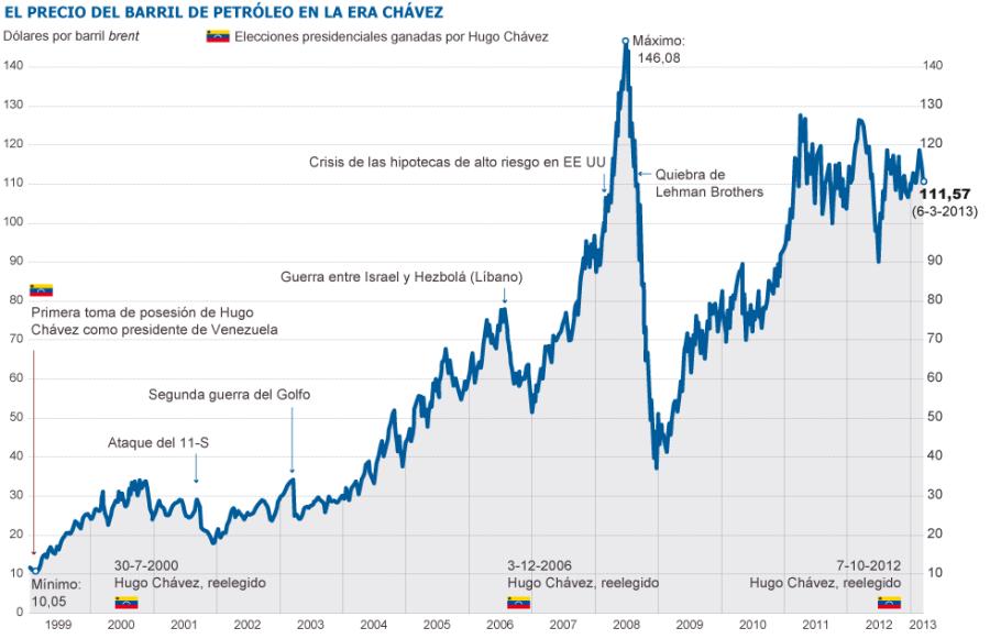 petróleo-en-la-era-Chávez