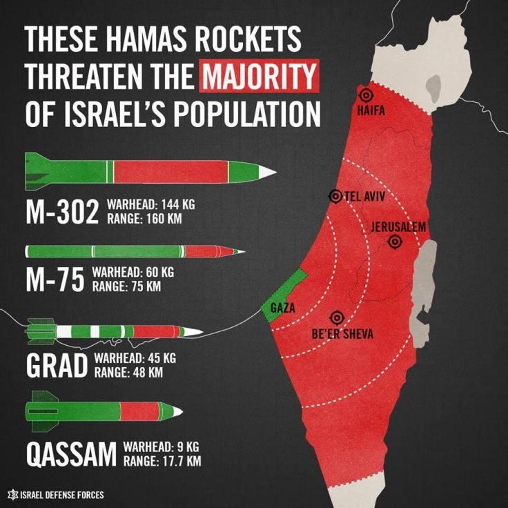 Principales tipos de cohetes palestino según las Fuerzas de Defensa Israelíes