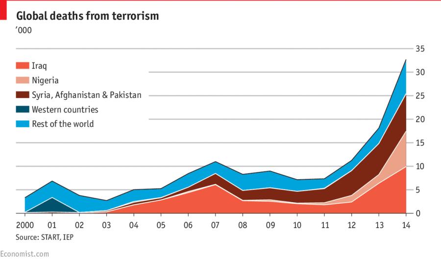 Víctimas mortales del terrorismo