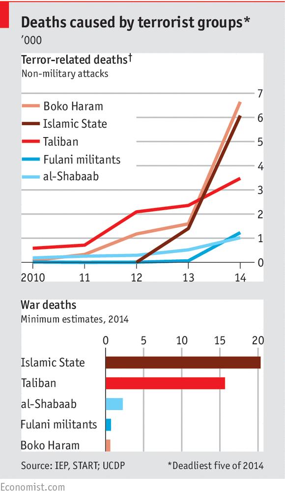 Grupos yihadistas más letales