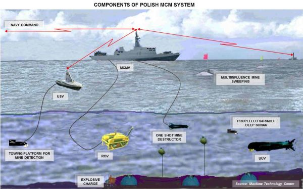 Sistema MCM polaco